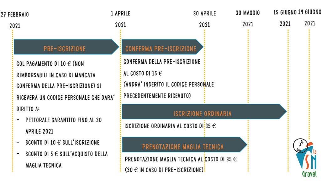 schema iscrizioni spoleto norcia gravel 2021